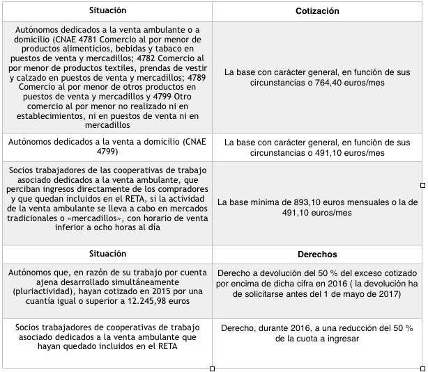 Novedades cotización en caso de supuestos particulares